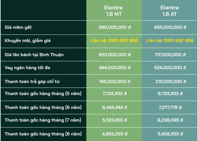 Giá lăn bánh hyundai elantra 2020