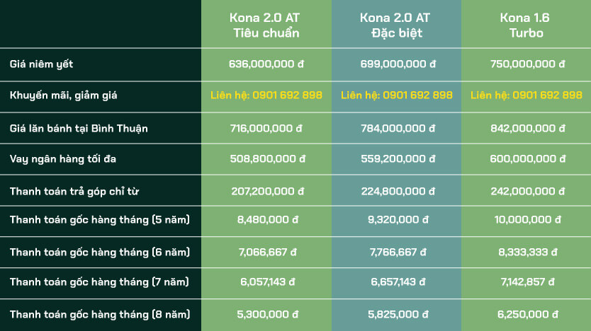 Giá lăn bánh hyundai Kona 2020